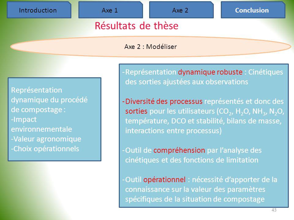 43 IntroductionAxe 1Axe 2Conclusion Résultats de thèse Axe 2 : Modéliser Représentation dynamique du procédé de compostage : -Impact environnementale