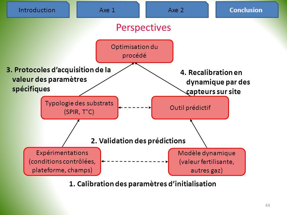 44 IntroductionAxe 1Axe 2Conclusion 1. Calibration des paramètres d'initialisation Perspectives Optimisation du procédé Typologie des substrats (SPIR,