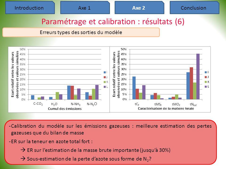 IntroductionAxe 1Axe 2Conclusion Paramétrage et calibration : résultats (6) Erreurs types des sorties du modèle ‐Calibration du modèle sur les émissio