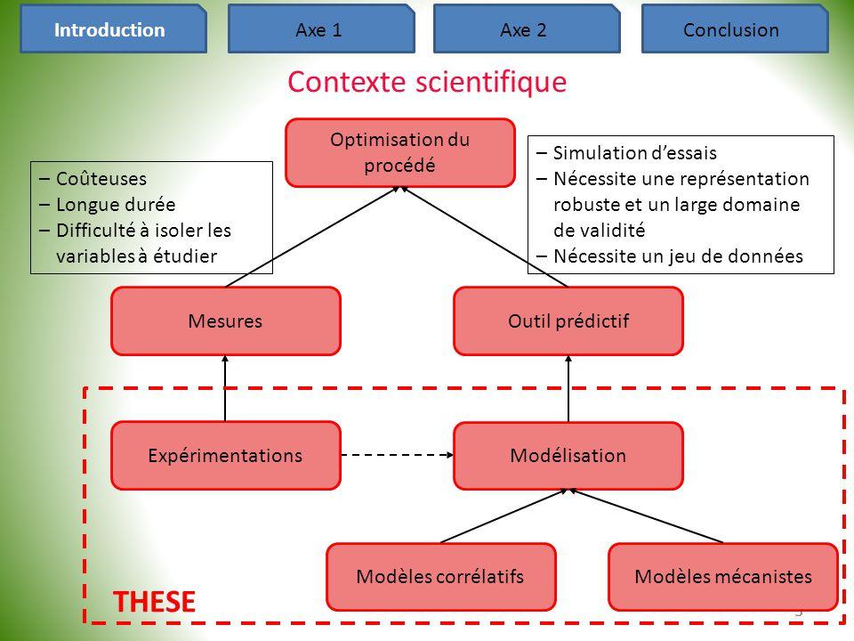 Contexte scientifique 5 5 IntroductionAxe 1Axe 2Conclusion Optimisation du procédé Mesures –Coûteuses –Longue durée –Difficulté à isoler les variables