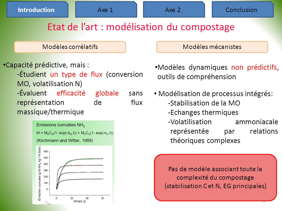 8 Phase solide Phase gaz Phase liquide Matière particulaire X1X1 X2X2 X3X3 XiXi XnXn Hydrolyses Substrat soluble S1S1 S2S2 S3S3 SiSi SnSn Microorg CO 2 (L) H 2 O (L) NH 3 (L) Croissance Décès CO 2 (g) H 2 O (g) NH 3 (g) Transferts liquide - gaz • Selon objet de l'étude, variation : -du fractionnement de la MO -des flores microbiennes -des produits de la croissance -de l'écriture des processus • Modélisation du compostage en réacteur, à l'échelle du laboratoire IntroductionAxe 1Axe 2Conclusion Modèles mécanistes : structure Production d'un modèle dynamique associant l'aération naturelle et l'évolution de l'azote au compostage d'effluents d'élevage
