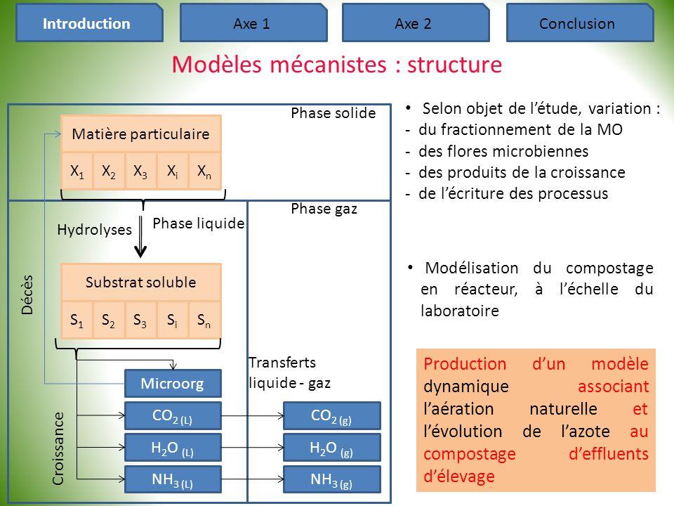 µhµh HEHE O 2E O 2,por O 2,biofilm H stockée O 2S HSHS H 2 O vap peff O2 partLat 1-partLat, U Q air IntroductionAxe 1Axe 2Conclusion Modules thermique/porosité (1) Structure des modules Processus représentés Production de chaleur biologique Evaporation de l'eau Pertes convectives/conductives Aération naturelle Diffusion de l'oxygène Remarques -Débit d'air Q air : « effet cheminée » -Partage chaleur latente/sensible 29 -Cinétique T int : résultante bilan de chaleur -Cinétique T haut : température calculée à partir du flux d'évaporation d'eau -Simplification de la diffusion d'O 2