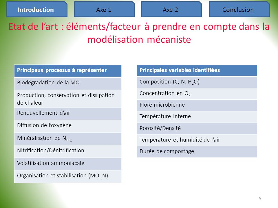 Axe 2 : Modélisation - Conclusions • Production d'un modèle robuste dynamique intégrant la complexité du compostage : 40 IntroductionAxe 1Axe 2Conclusion ‐Sorties du modèle : stabilisation de la MO, les EG (CO 2, H 2 O, NH 3, N 2 O, N 2 ) la masse et la composition du compost final (MS, MO, C, N, P, K…) ‐Complémentarité des sorties : appréhension des processus limitant des actions à mener sur l'andain (retournement, humidification, rajout de matériaux) selon les objectifs désirés (séchage, conservation de l'azote, stabilisation…) ‐Limitation : connaissance nécessaire des valeurs paramètres spécifiques