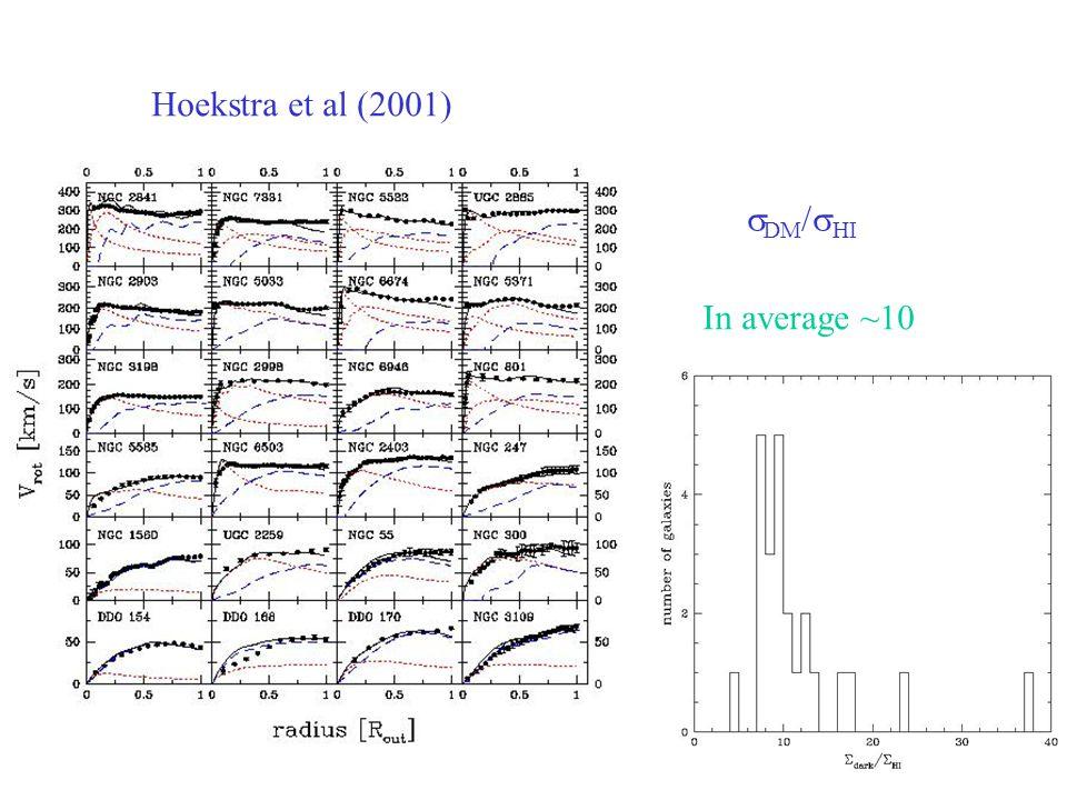 Hoekstra et al (2001)  DM /  HI In average ~10