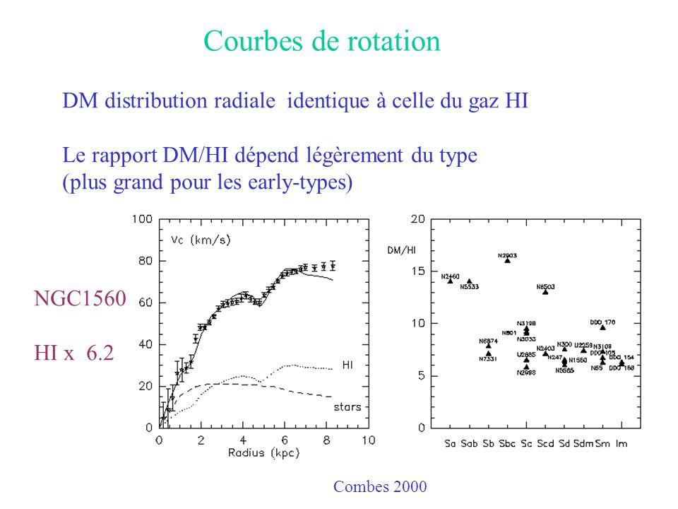 Courbes de rotation DM distribution radiale identique à celle du gaz HI Le rapport DM/HI dépend légèrement du type (plus grand pour les early-types) N