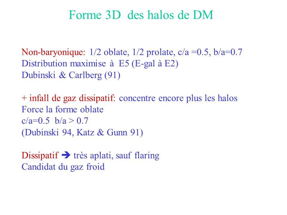 Forme 3D des halos de DM Non-baryonique: 1/2 oblate, 1/2 prolate, c/a =0.5, b/a=0.7 Distribution maximise à E5 (E-gal à E2) Dubinski & Carlberg (91) +