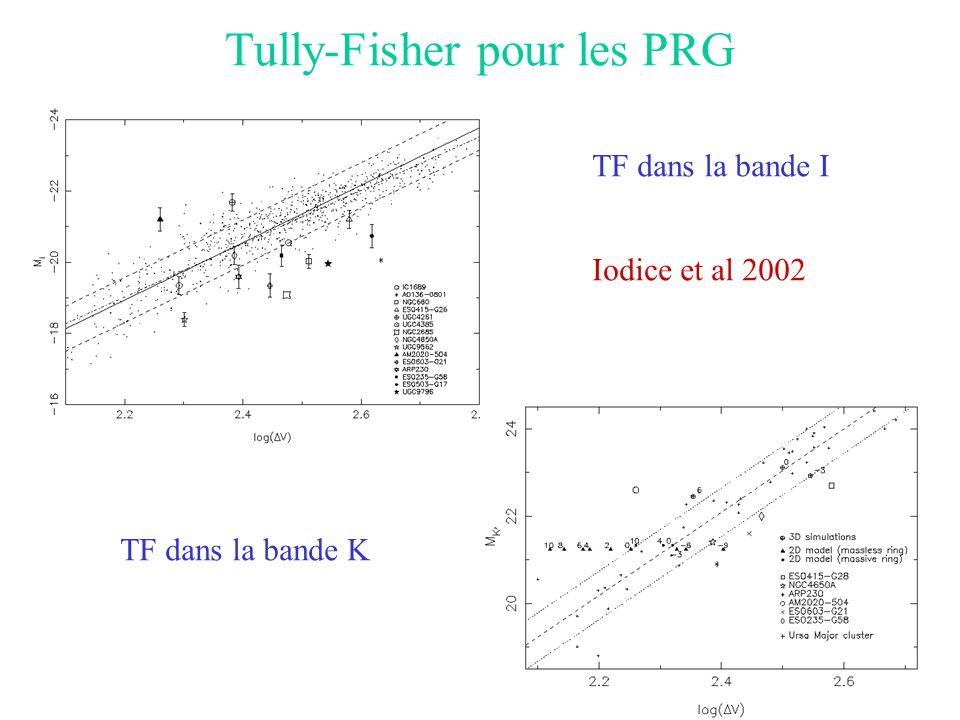Tully-Fisher pour les PRG TF dans la bande I TF dans la bande K Iodice et al 2002