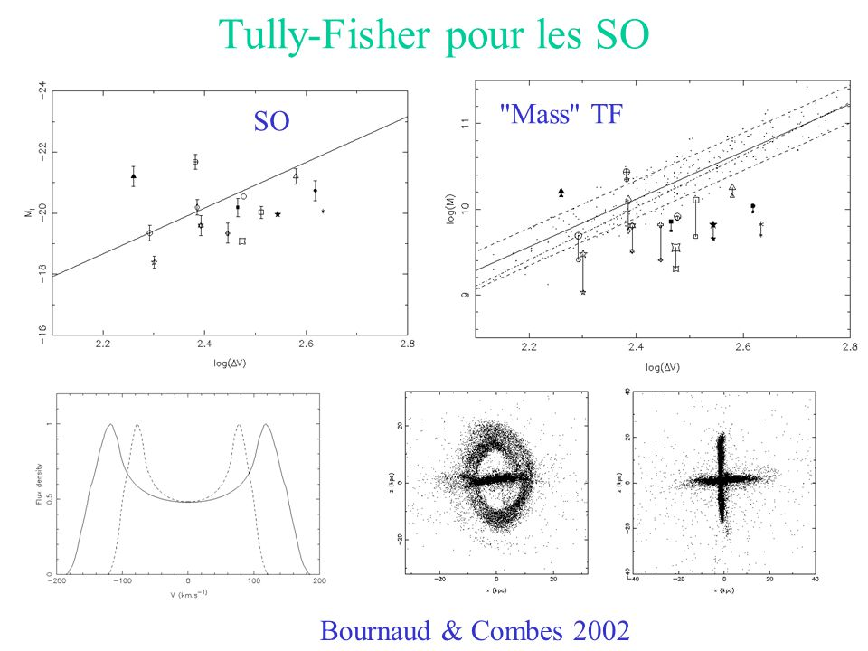 Tully-Fisher pour les SO Bournaud & Combes 2002 SO Mass TF