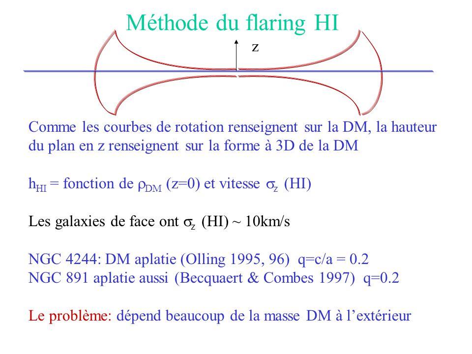 Méthode du flaring HI Comme les courbes de rotation renseignent sur la DM, la hauteur du plan en z renseignent sur la forme à 3D de la DM h HI = fonct