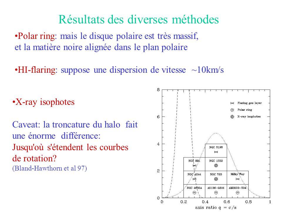 Résultats des diverses méthodes •Polar ring: mais le disque polaire est très massif, et la matière noire alignée dans le plan polaire •HI-flaring: sup