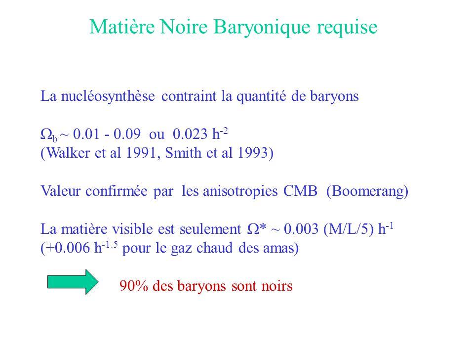 Matière Noire Baryonique requise La nucléosynthèse contraint la quantité de baryons  b ~ 0.01 - 0.09 ou 0.023 h -2 (Walker et al 1991, Smith et al 19