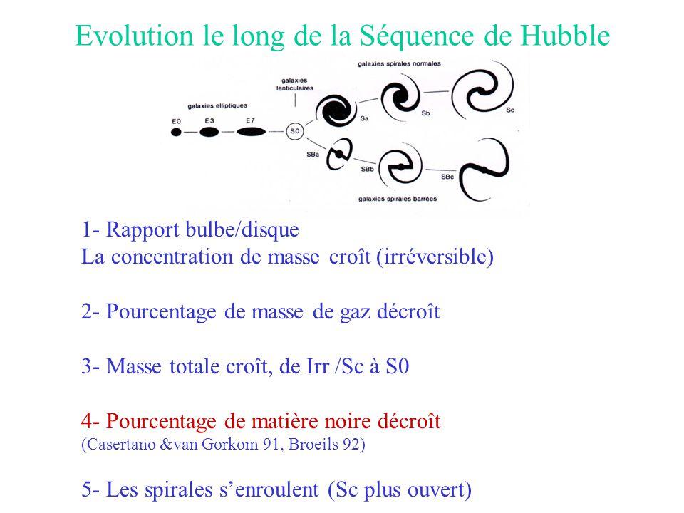 Evolution le long de la Séquence de Hubble 1- Rapport bulbe/disque La concentration de masse croît (irréversible) 2- Pourcentage de masse de gaz décro