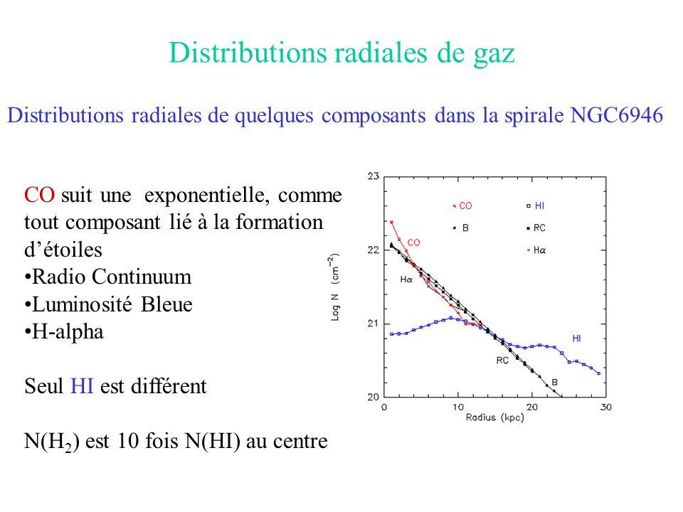 Distributions radiales de gaz Distributions radiales de quelques composants dans la spirale NGC6946 CO suit une exponentielle, comme tout composant li