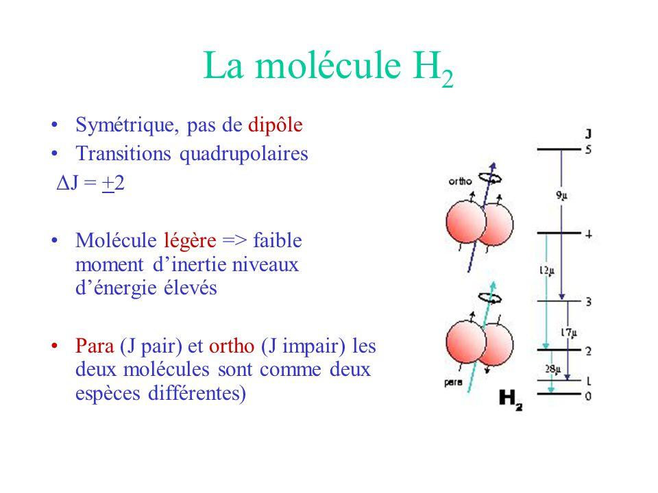 La molécule H 2 •Symétrique, pas de dipôle •Transitions quadrupolaires ΔJ = +2 •Molécule légère => faible moment d'inertie niveaux d'énergie élevés •P