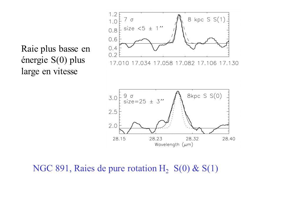 NGC 891, Raies de pure rotation H 2 S(0) & S(1) Raie plus basse en énergie S(0) plus large en vitesse