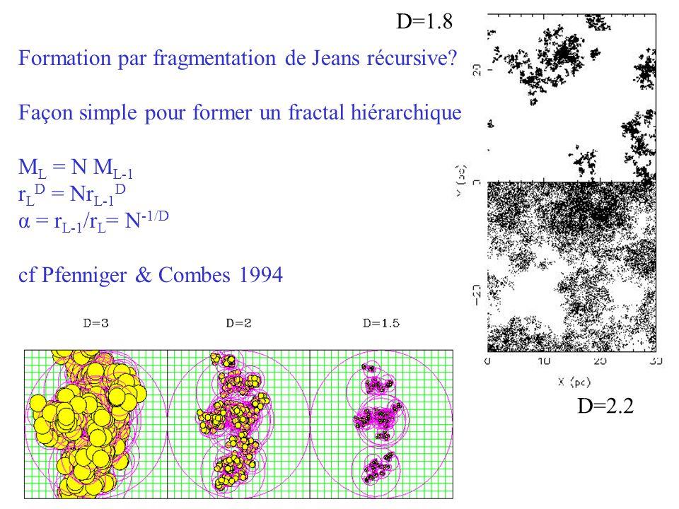 Formation par fragmentation de Jeans récursive? Façon simple pour former un fractal hiérarchique M L = N M L-1 r L D = Nr L-1 D α = r L-1 /r L = N -1/