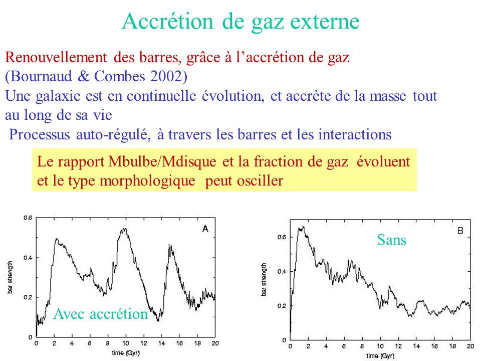 Accrétion de gaz externe Renouvellement des barres, grâce à l'accrétion de gaz (Bournaud & Combes 2002) Une galaxie est en continuelle évolution, et a
