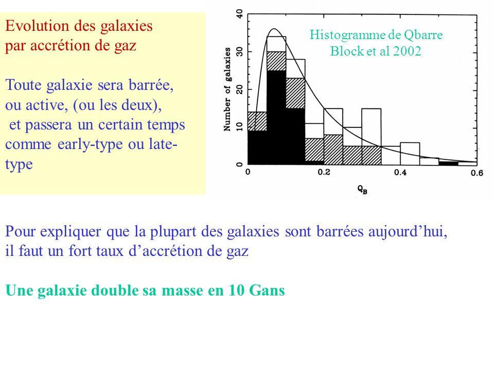 Pour expliquer que la plupart des galaxies sont barrées aujourd'hui, il faut un fort taux d'accrétion de gaz Une galaxie double sa masse en 10 Gans Ev