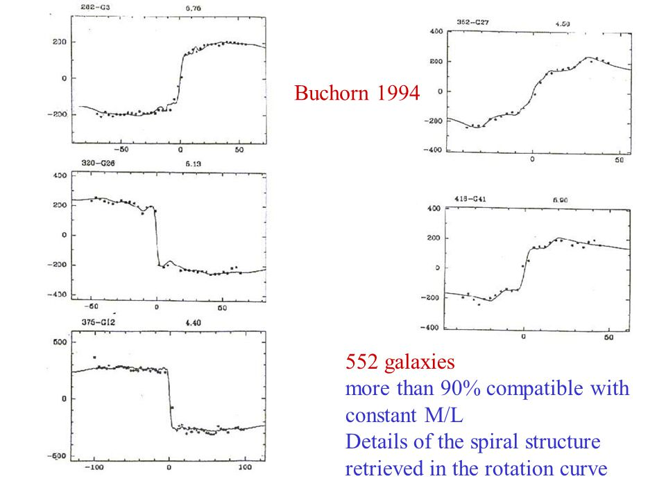 552 galaxies more than 90% compatible with constant M/L Details of the spiral structure retrieved in the rotation curve Buchorn 1994