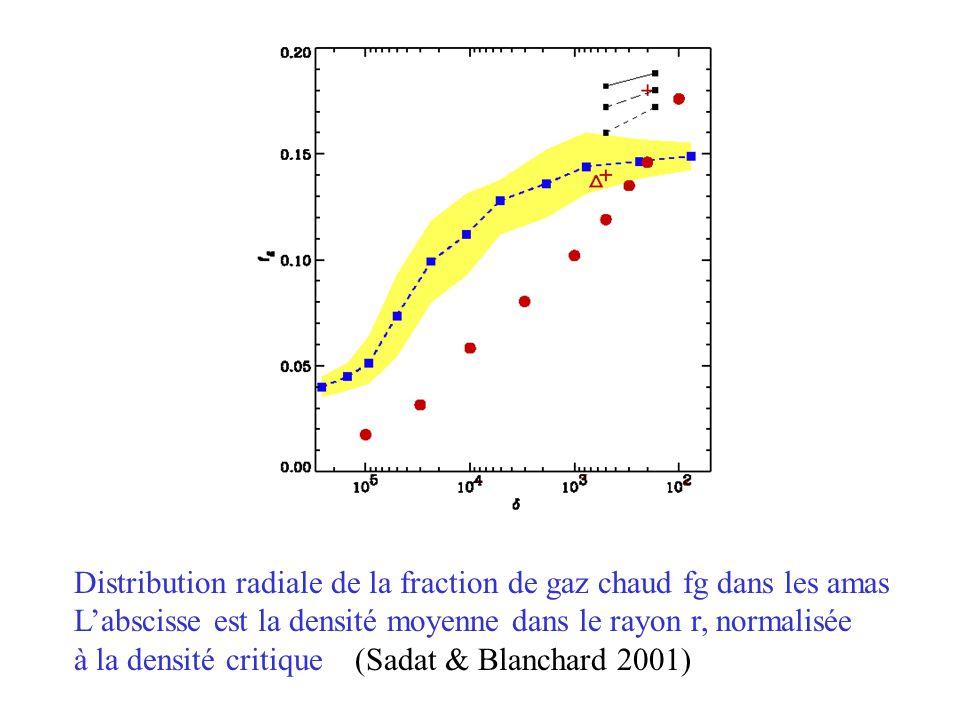 Distribution radiale de la fraction de gaz chaud fg dans les amas L'abscisse est la densité moyenne dans le rayon r, normalisée à la densité critique