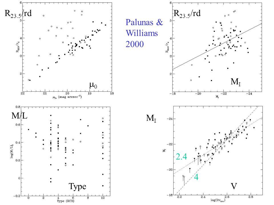 Palunas & Williams 2000 R 23.5 /rd 00 MIMI M/L Type MIMI V 4 2.4