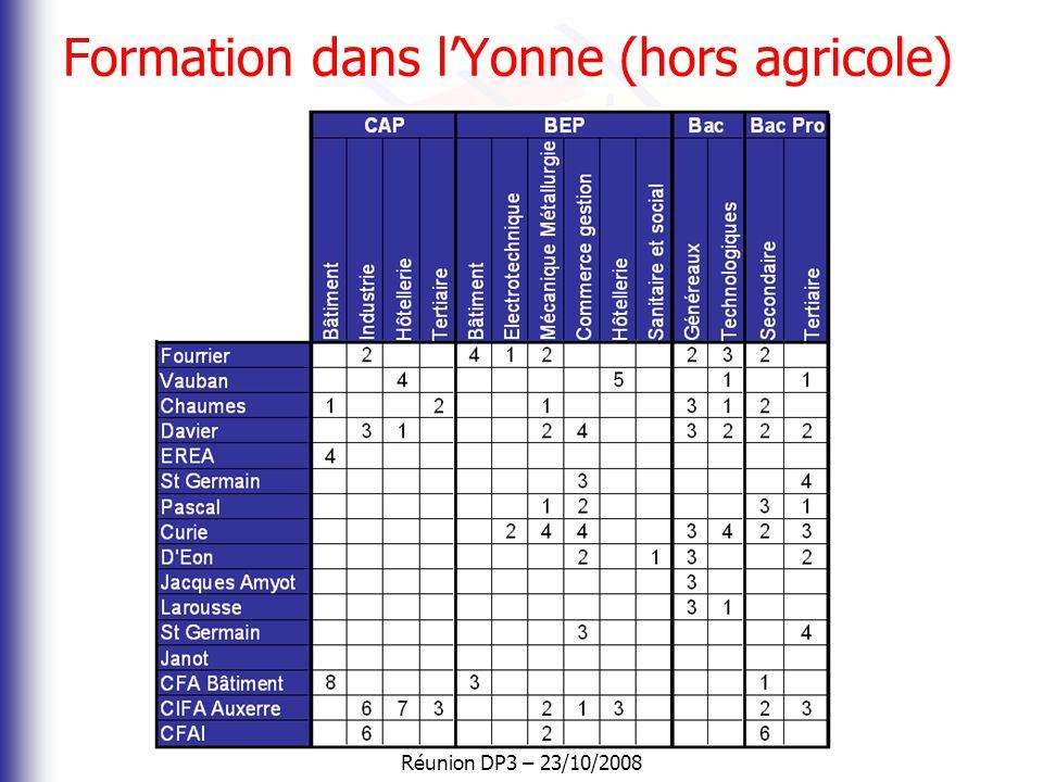 Réunion DP3 – 23/10/2008 Un réel potentiel 67 800 lycéens en Bourgogne dans 123 établissements 12 125 apprentis dans 33 centres de formation