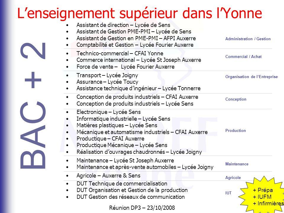 Réunion DP3 – 23/10/2008 Journée DP3 Réunion d'information Jeudi 23 octobre 2008 MEDEF Yonne « Découverte professionnelle 3 heures »