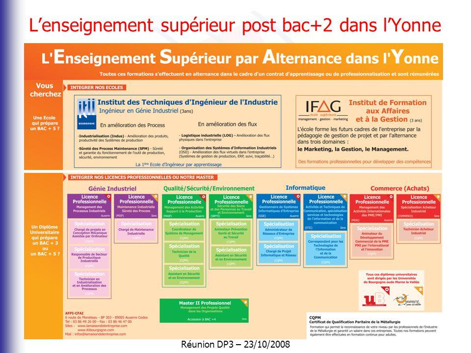 Réunion DP3 – 23/10/2008 L'enseignement supérieur dans l'Yonne BAC + 5 • Ecole d'ingénieur ITII Bourgogne •Ecole de Gestion et de Management – IFAG Au