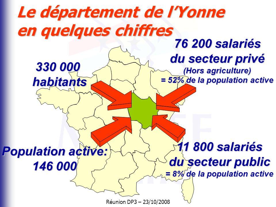 Réunion DP3 – 23/10/2008 Le département de l'Yonne en quelques chiffres 330 000 habitants 76 200 salariés du secteur privé (Hors agriculture) = 52% de la population active Population active: 146 000 11 800 salariés du secteur public = 8% de la population active