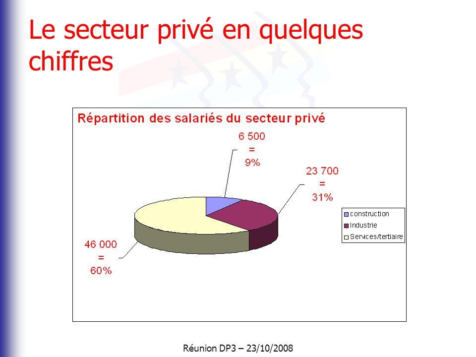 Réunion DP3 – 23/10/2008 Evolution de l'emploi en région Evolution de l'emploi salarié entre 2006 et 2007 par zone d'emploi La région Bourgogne enregi