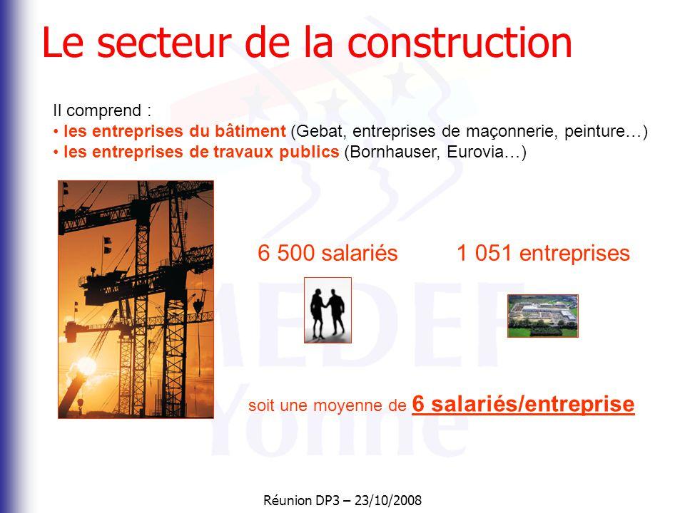 Réunion DP3 – 23/10/2008 Le secteur de la construction Il comprend : • les entreprises du bâtiment (Gebat, entreprises de maçonnerie, peinture…) • les entreprises de travaux publics (Bornhauser, Eurovia…) soit une moyenne de 6 salariés/entreprise 6 500 salariés1 051 entreprises