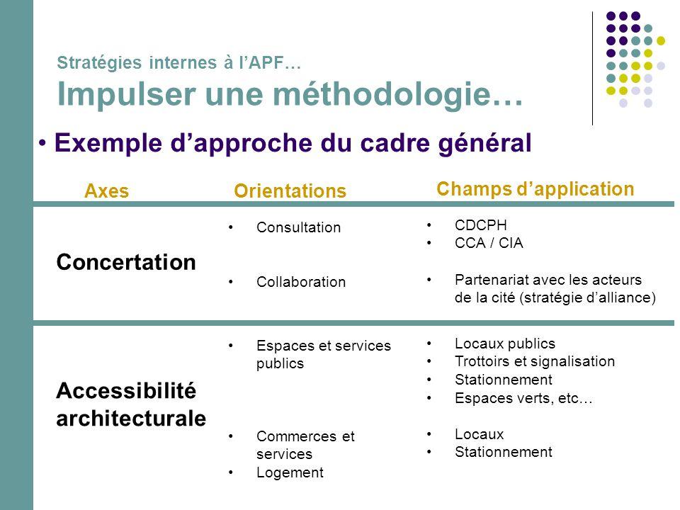 • Exemple d'approche du cadre général AxesOrientations Concertation •Consultation •Collaboration •CDCPH •CCA / CIA •Partenariat avec les acteurs de la