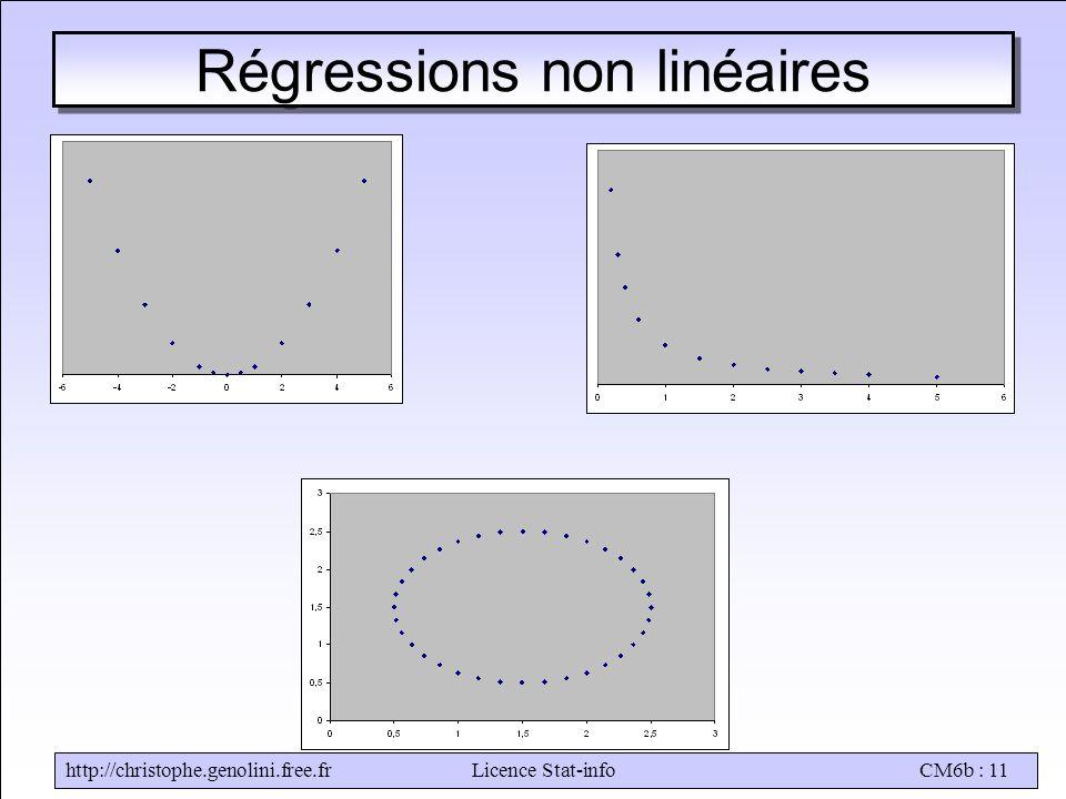 http://christophe.genolini.free.frLicence Stat-infoCM6b : 11 Régressions non linéaires