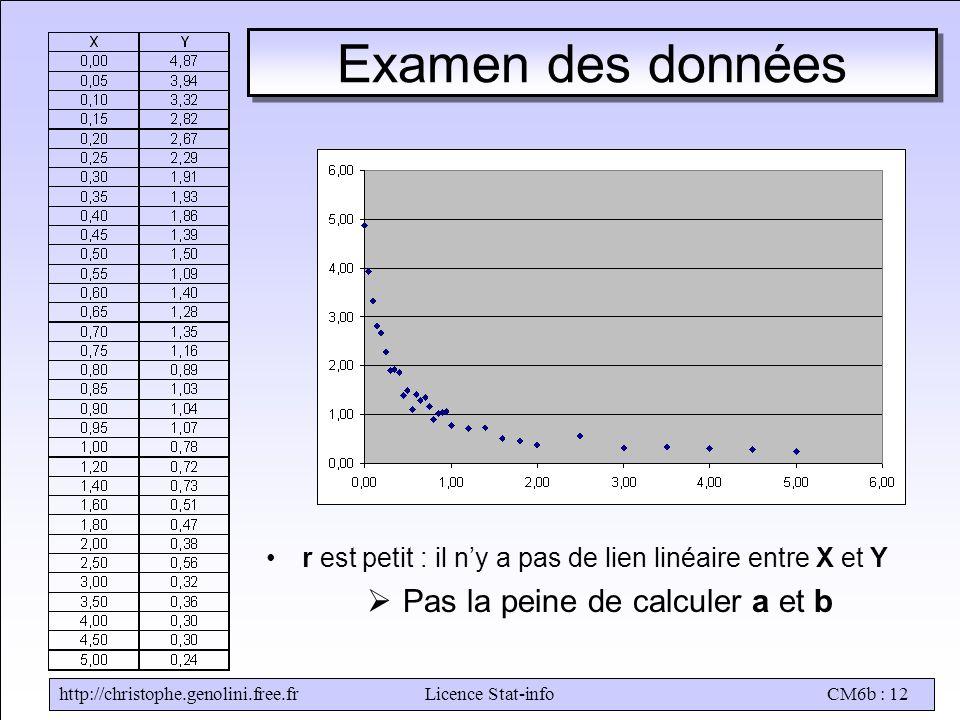 http://christophe.genolini.free.frLicence Stat-infoCM6b : 12 Examen des données •r est petit : il n'y a pas de lien linéaire entre X et Y  Pas la pei