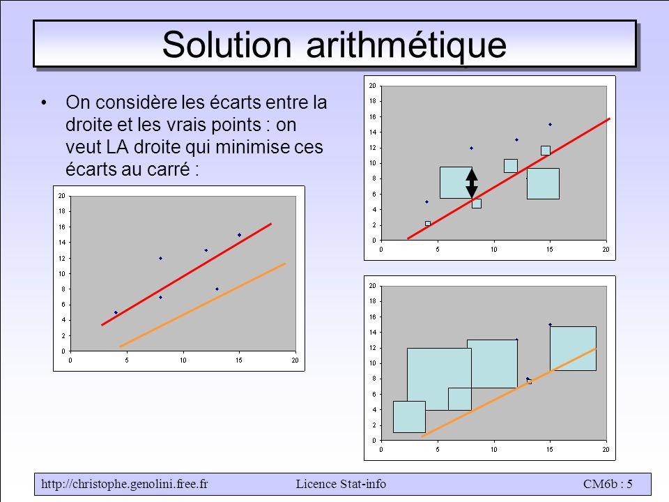 http://christophe.genolini.free.frLicence Stat-infoCM6b : 5 Solution arithmétique •On considère les écarts entre la droite et les vrais points : on ve