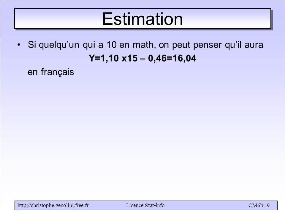 http://christophe.genolini.free.frLicence Stat-infoCM6b : 9 Estimation •Si quelqu'un qui a 10 en math, on peut penser qu'il aura Y=1,10 x15 – 0,46=16,