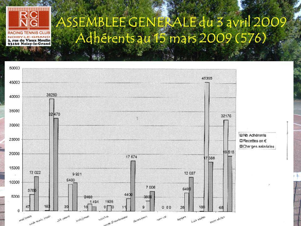 ASSEMBLEE GENERALE du 3 avril 2009 Adhérents au 15 mars 2009 (576)