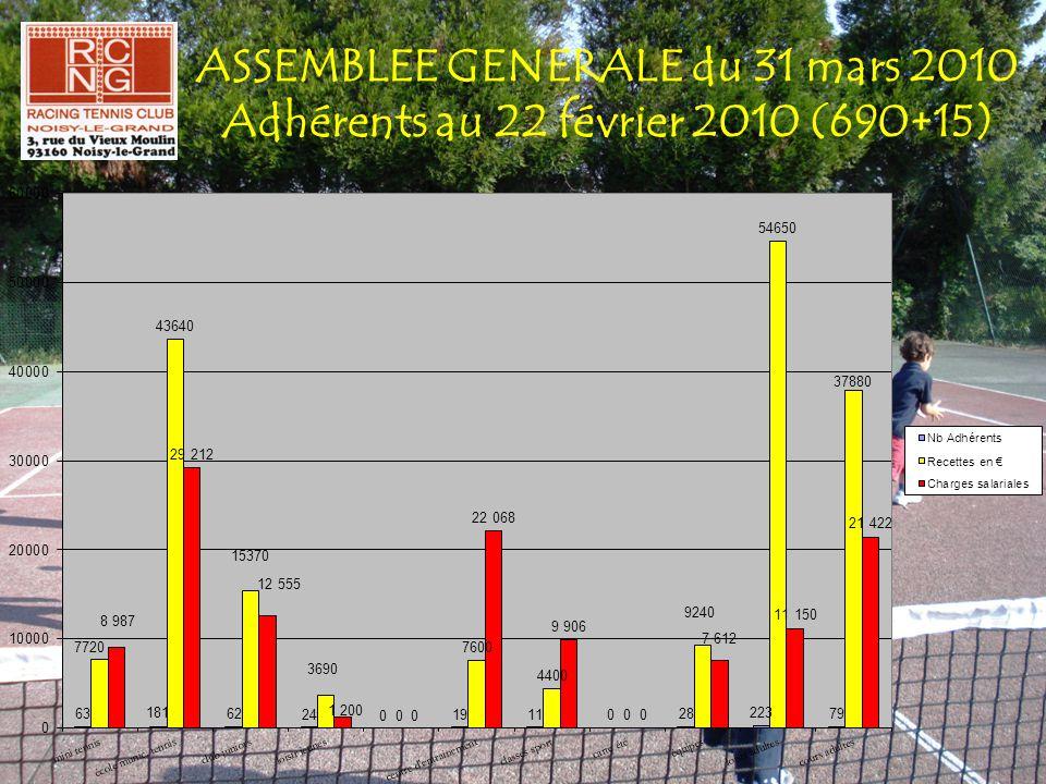 ASSEMBLEE GENERALE du 31 mars 2010 Adhérents au 22 février 2010 (690+15)