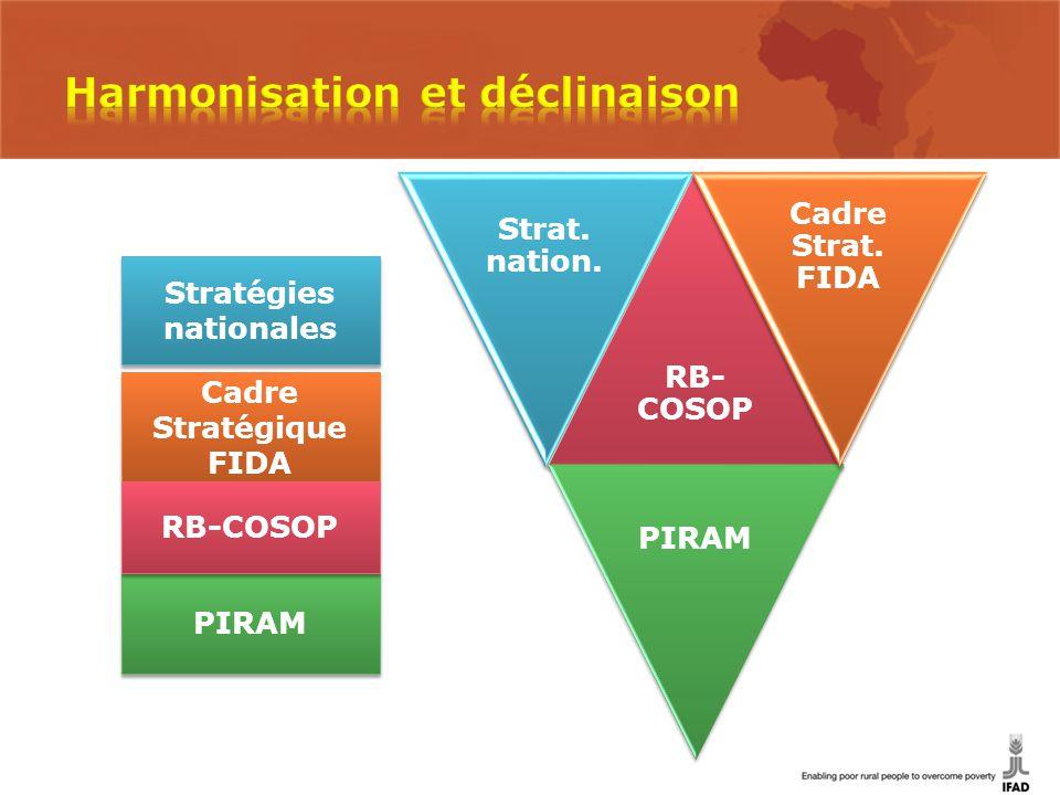 Cadre Stratégique FIDA PIRAM Stratégies nationales Strat. nation. RB- COSOP PIRAM Cadre Strat. FIDA RB-COSOP