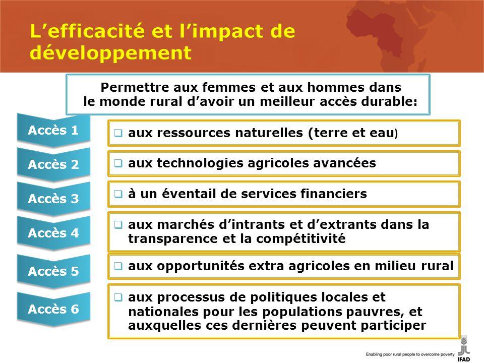 Accès 1 Accès 2 Accès 3 Accès 4  aux ressources naturelles (terre et eau )  aux technologies agricoles avancées  à un éventail de services financie
