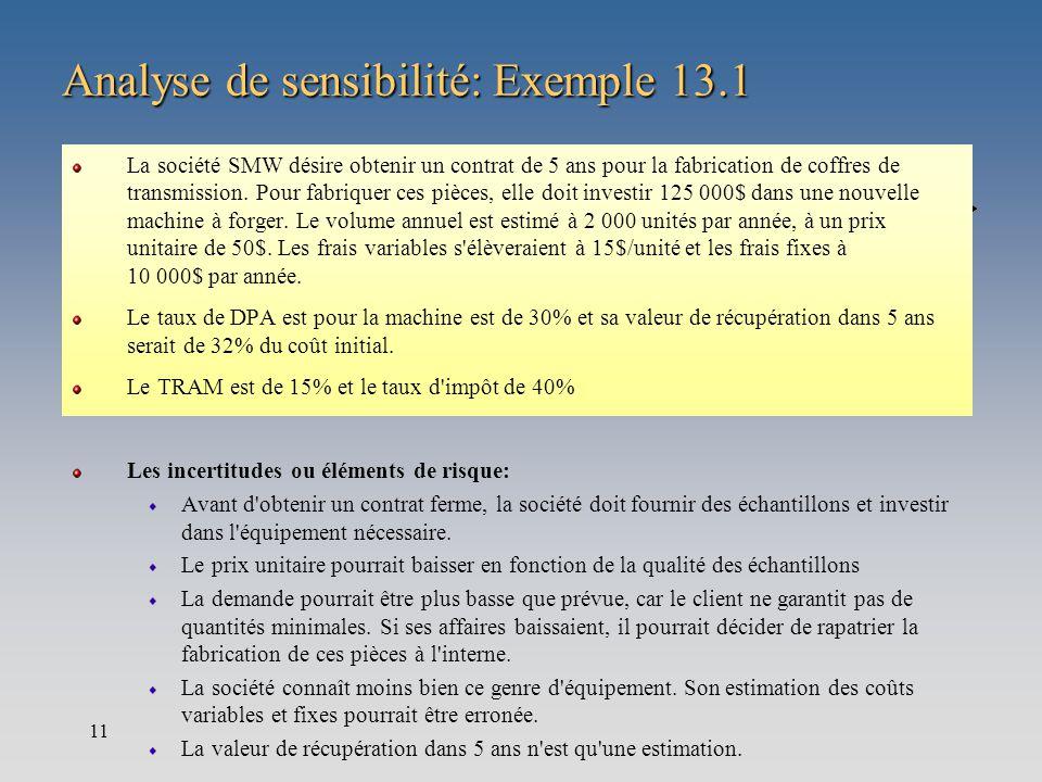 11 Analyse de sensibilité: Exemple 13.1 La société SMW désire obtenir un contrat de 5 ans pour la fabrication de coffres de transmission. Pour fabriqu