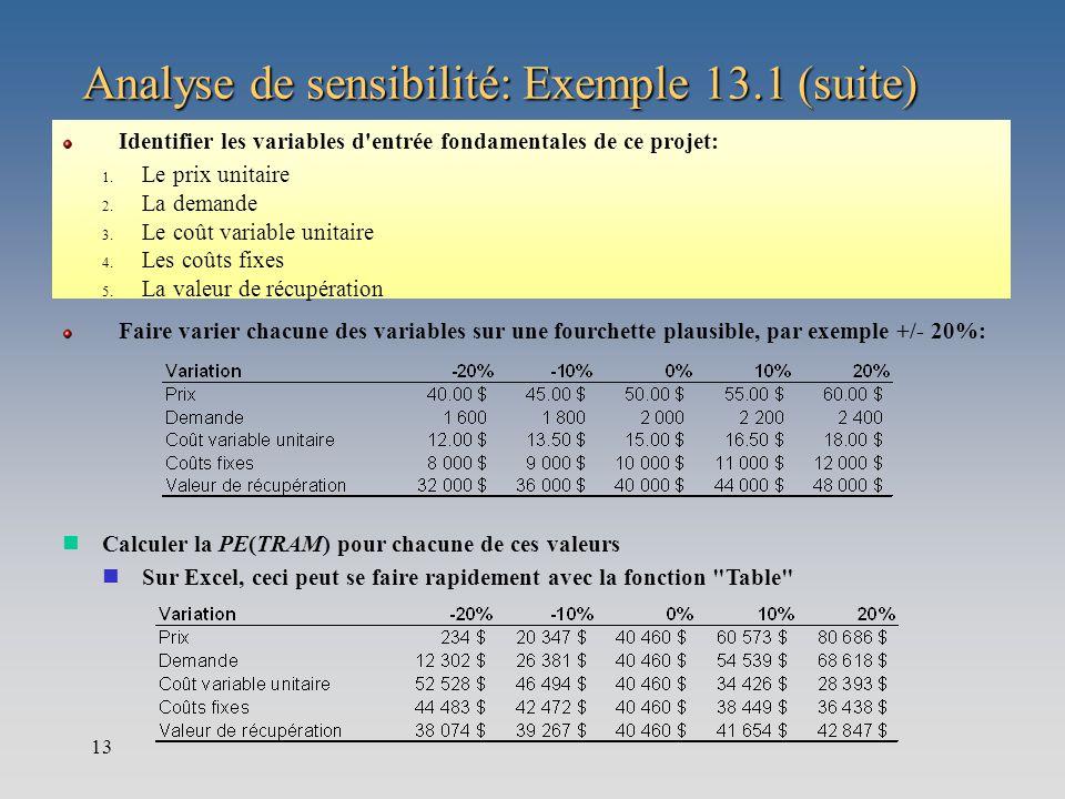 13 Analyse de sensibilité: Exemple 13.1 (suite) Identifier les variables d'entrée fondamentales de ce projet: 1. Le prix unitaire 2. La demande 3. Le