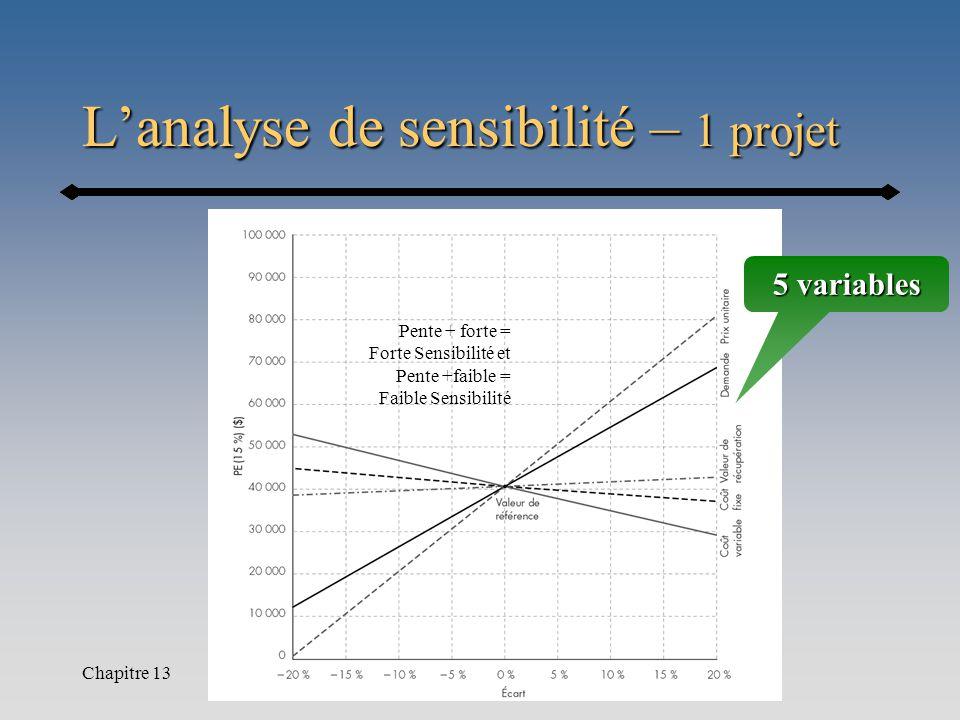 Chapitre 13 L'analyse de sensibilité – 1 projet 5 variables Pente + forte = Forte Sensibilité et Pente +faible = Faible Sensibilité