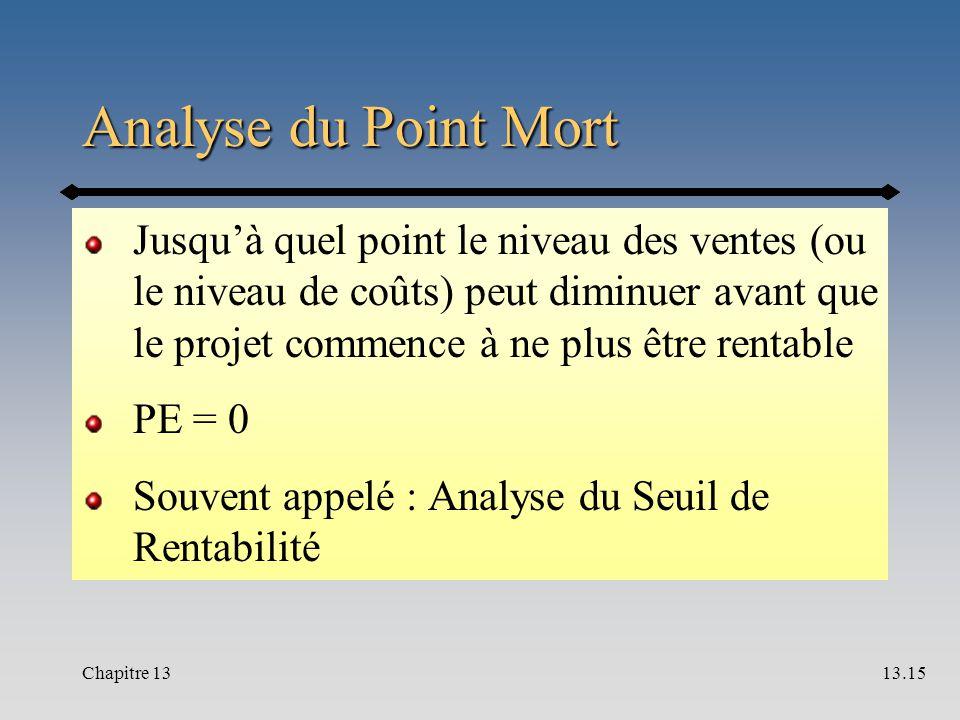 Analyse du Point Mort Jusqu'à quel point le niveau des ventes (ou le niveau de coûts) peut diminuer avant que le projet commence à ne plus être rentable PE = 0 Souvent appelé : Analyse du Seuil de Rentabilité Chapitre 1313.15