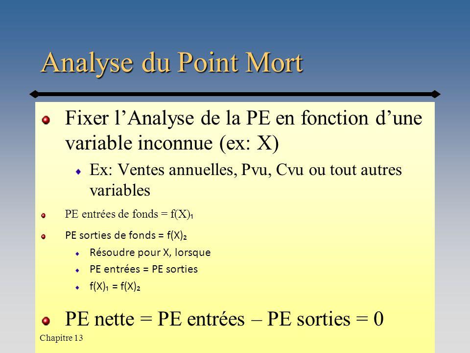 Analyse du Point Mort Fixer l'Analyse de la PE en fonction d'une variable inconnue (ex: X) Ex: Ventes annuelles, Pvu, Cvu ou tout autres variables PE entrées de fonds = f(X) ₁ PE sorties de fonds = f(X)₂ Résoudre pour X, lorsque PE entrées = PE sorties f(X)₁ = f(X)₂ PE nette = PE entrées – PE sorties = 0 Chapitre 13