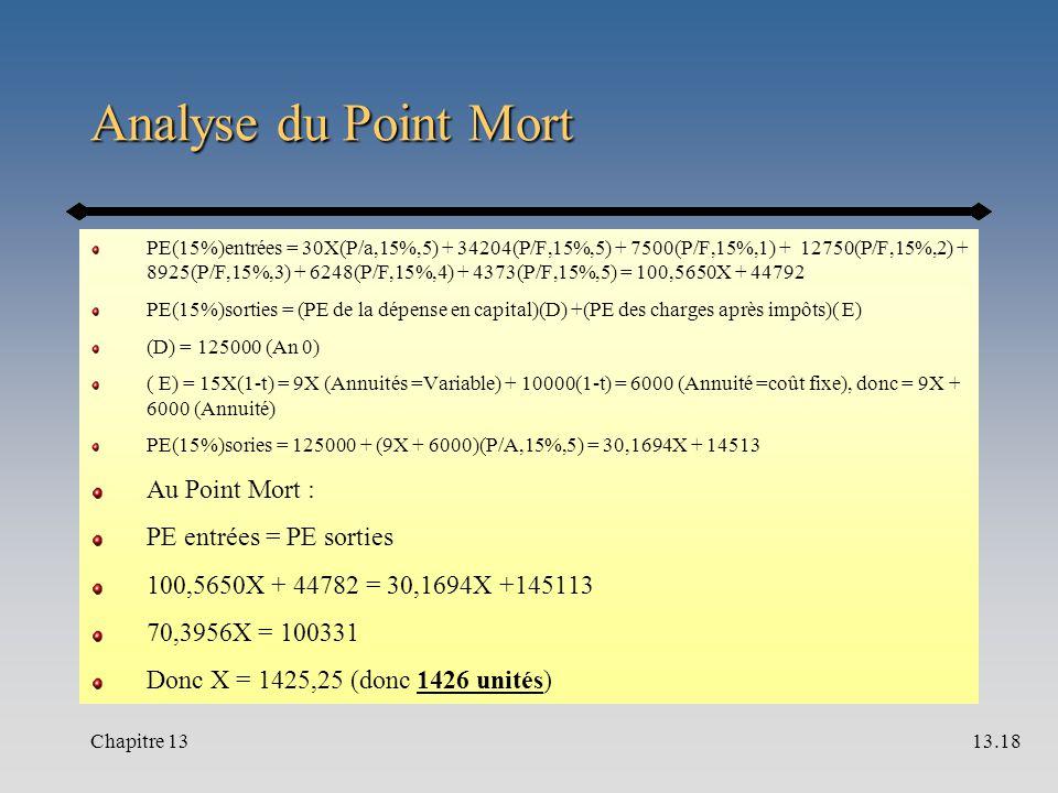 Analyse du Point Mort PE(15%)entrées = 30X(P/a,15%,5) + 34204(P/F,15%,5) + 7500(P/F,15%,1) + 12750(P/F,15%,2) + 8925(P/F,15%,3) + 6248(P/F,15%,4) + 4373(P/F,15%,5) = 100,5650X + 44792 PE(15%)sorties = (PE de la dépense en capital)(D) +(PE des charges après impôts)( E) (D) = 125000 (An 0) ( E) = 15X(1-t) = 9X (Annuités =Variable) + 10000(1-t) = 6000 (Annuité =coût fixe), donc = 9X + 6000 (Annuité) PE(15%)sories = 125000 + (9X + 6000)(P/A,15%,5) = 30,1694X + 14513 Au Point Mort : PE entrées = PE sorties 100,5650X + 44782 = 30,1694X +145113 70,3956X = 100331 Donc X = 1425,25 (donc 1426 unités) Chapitre 1313.18
