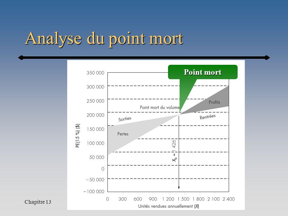 Chapitre 13 Analyse du point mort Point mort
