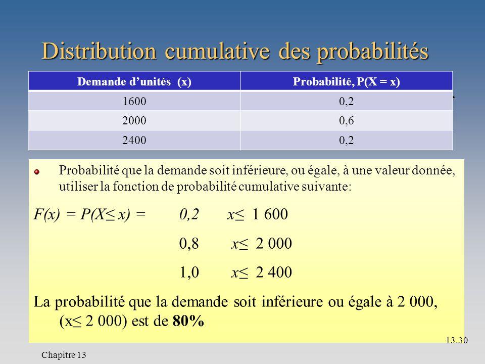 Distribution cumulative des probabilités Probabilité que la demande soit inférieure, ou égale, à une valeur donnée, utiliser la fonction de probabilité cumulative suivante: F(x) = P(X≤ x) =0,2x≤ 1 600 0,8 x≤ 2 000 1,0 x≤ 2 400 La probabilité que la demande soit inférieure ou égale à 2 000, (x≤ 2 000) est de 80% Demande d'unités (x)Probabilité, P(X = x) 16000,2 20000,6 24000,2 Chapitre 13 13.30