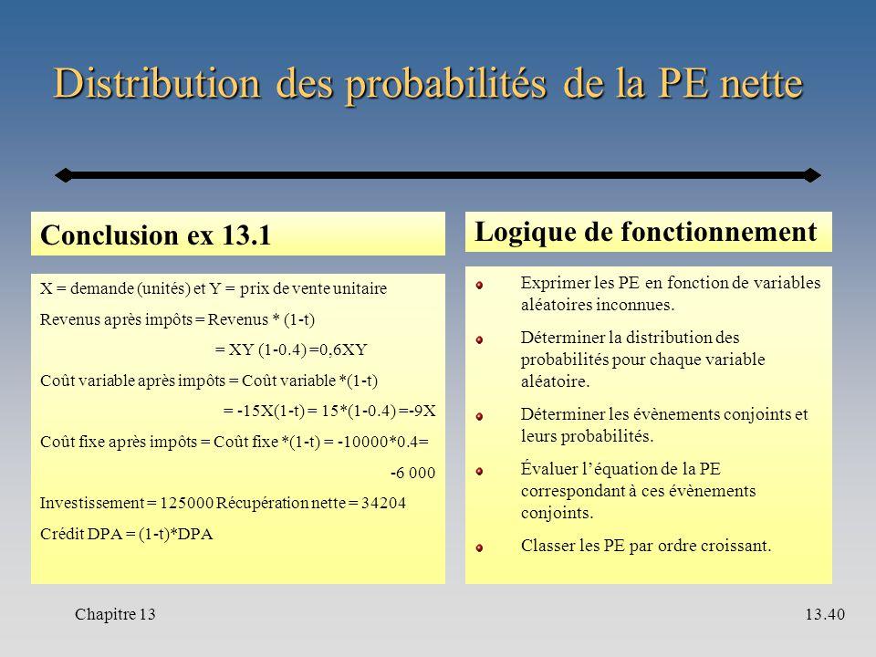Distribution des probabilités de la PE nette Conclusion ex 13.1 X = demande (unités) et Y = prix de vente unitaire Revenus après impôts = Revenus * (1-t) = XY (1-0.4) =0,6XY Coût variable après impôts = Coût variable *(1-t) = -15X(1-t) = 15*(1-0.4) =-9X Coût fixe après impôts = Coût fixe *(1-t) = -10000*0.4= -6 000 Investissement = 125000 Récupération nette = 34204 Crédit DPA = (1-t)*DPA Logique de fonctionnement Exprimer les PE en fonction de variables aléatoires inconnues.