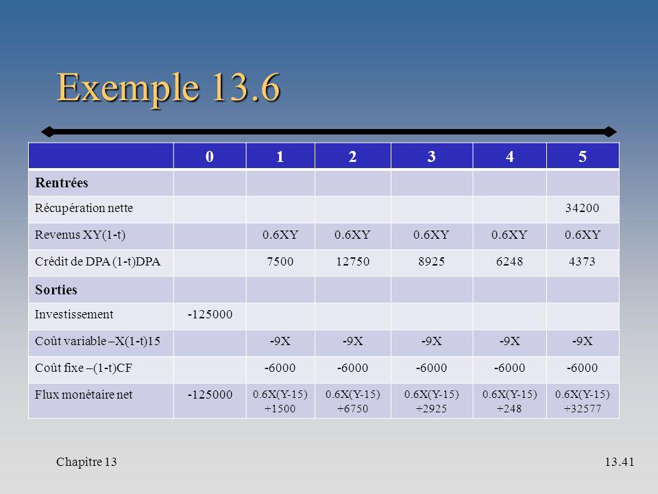 Exemple 13.6 012345 Rentrées Récupération nette34200 Revenus XY(1-t)0.6XY Crédit de DPA (1-t)DPA750012750892562484373 Sorties Investissement-125000 Coût variable –X(1-t)15-9X Coût fixe –(1-t)CF-6000 Flux monétaire net-125000 0.6X(Y-15) +1500 0.6X(Y-15) +6750 0.6X(Y-15) +2925 0.6X(Y-15) +248 0.6X(Y-15) +32577 Chapitre 1313.41